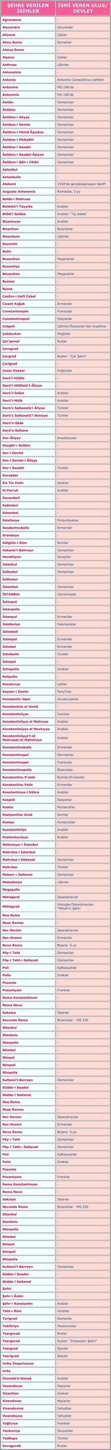 istanbul_isimleri